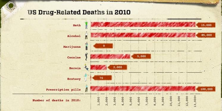 Drugs related deaths in USA 2010